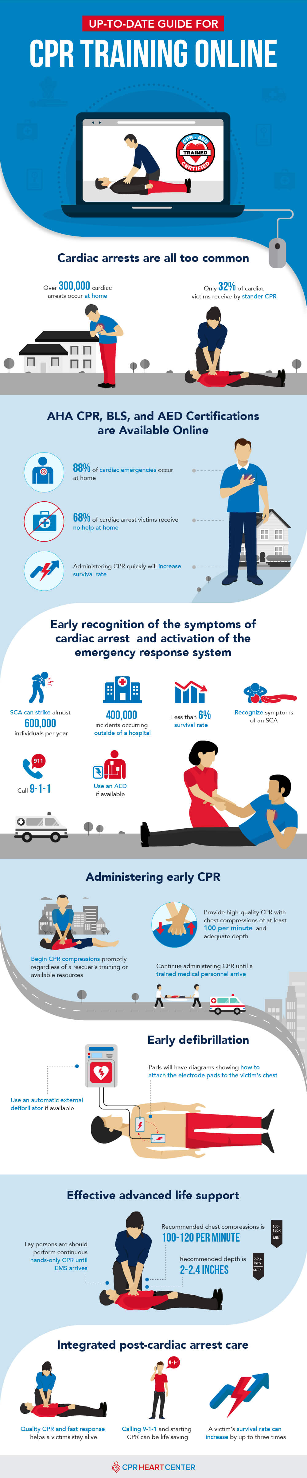 Online Cpr Training Guide For 2018 Cpr Heart Center